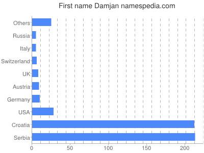 Given name Damjan