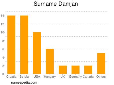 Surname Damjan