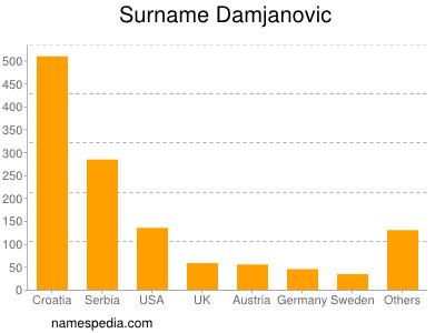 Surname Damjanovic