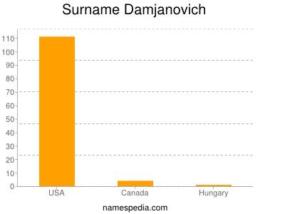 Surname Damjanovich