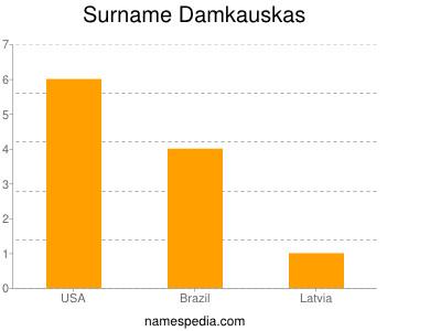 Surname Damkauskas