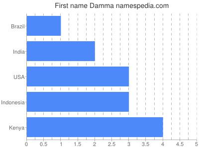 Given name Damma