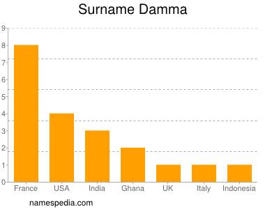 Surname Damma
