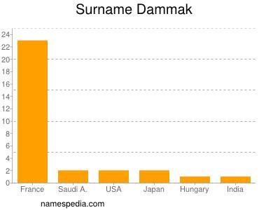 Surname Dammak