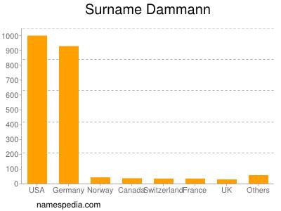 Surname Dammann