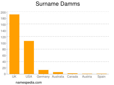 Surname Damms