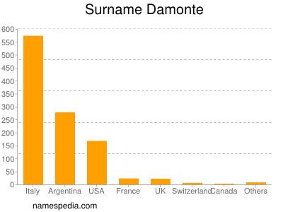Surname Damonte