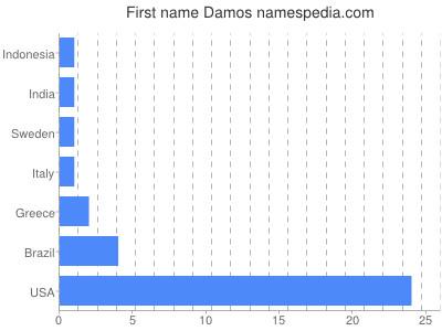 Given name Damos
