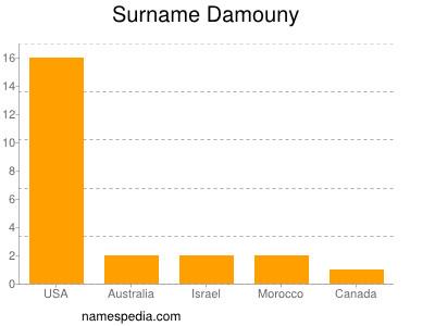 Surname Damouny