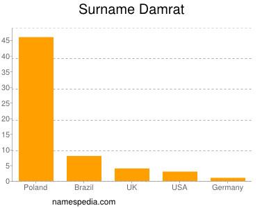 Surname Damrat
