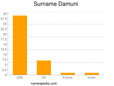 Surname Damuni