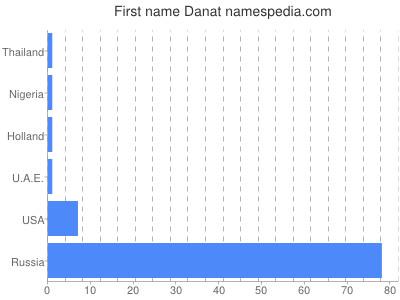 Given name Danat