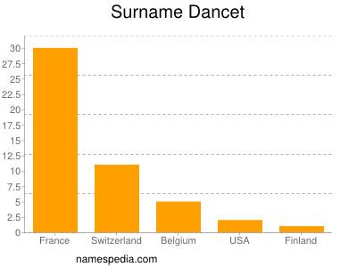 Surname Dancet