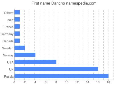Vornamen Dancho