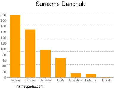 Surname Danchuk