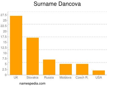 Surname Dancova