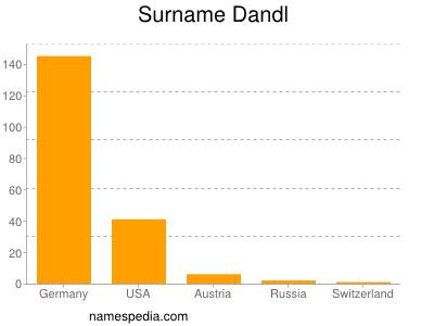 Surname Dandl