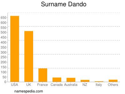 Surname Dando