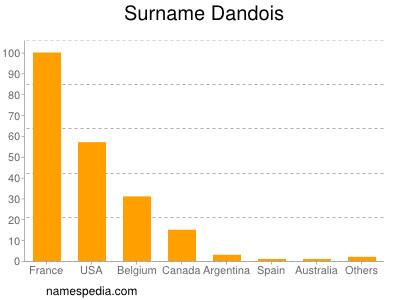Surname Dandois