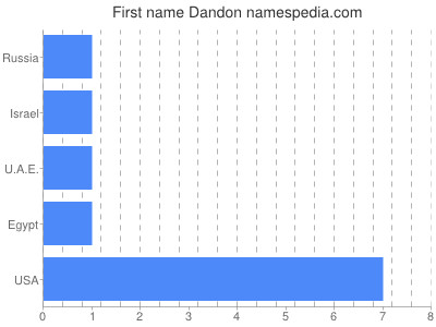 Given name Dandon