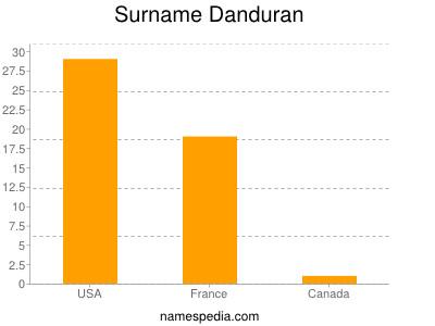 Surname Danduran