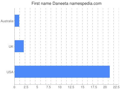 Given name Daneeta