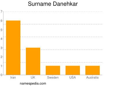Surname Danehkar