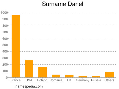 Surname Danel