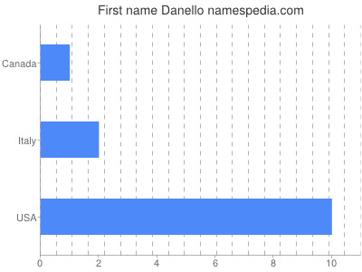 Given name Danello