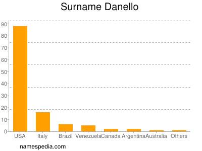 Surname Danello