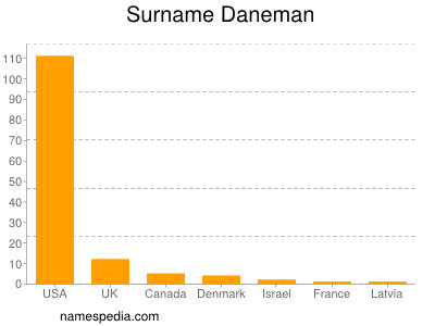 Surname Daneman