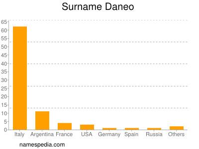 Surname Daneo