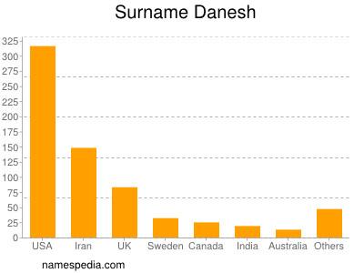 Surname Danesh