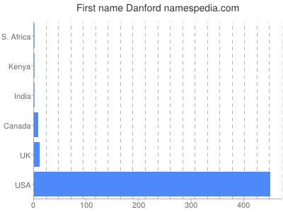 Vornamen Danford