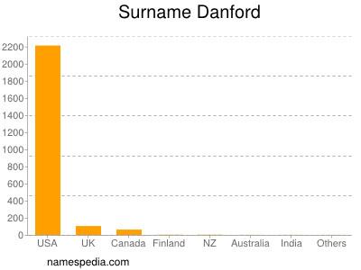 Familiennamen Danford