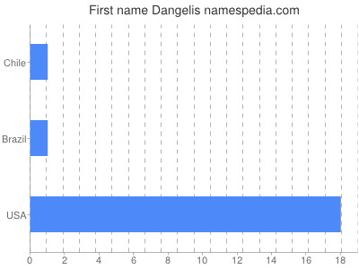 Given name Dangelis