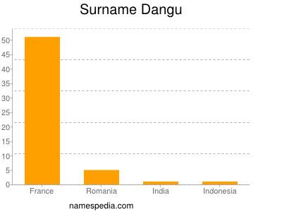 Surname Dangu