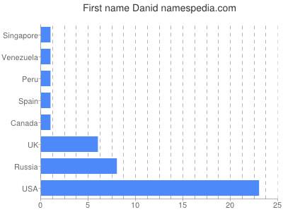 Given name Danid