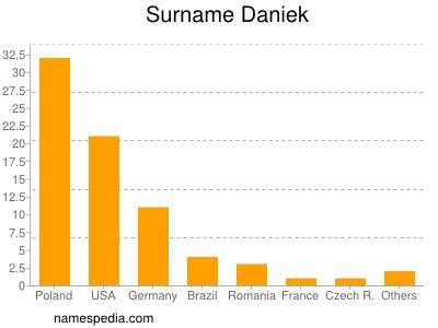 Surname Daniek