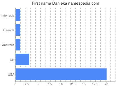 Given name Danieka