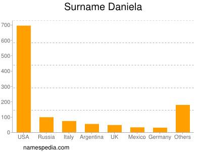 Surname Daniela
