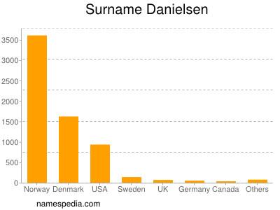 Surname Danielsen