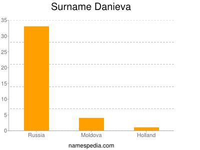 Surname Danieva