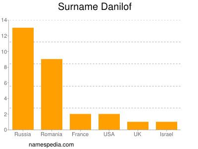 Surname Danilof