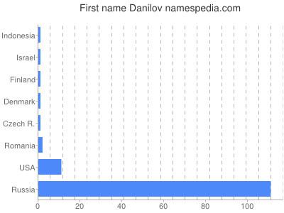 Vornamen Danilov