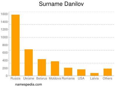 Familiennamen Danilov