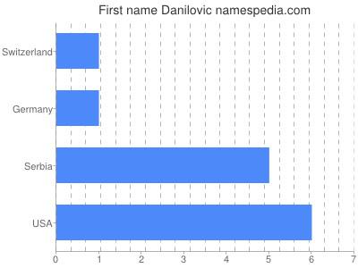 Given name Danilovic