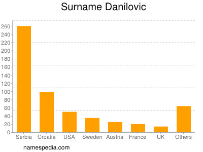 Surname Danilovic