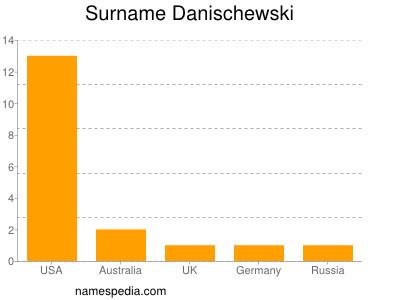 Surname Danischewski