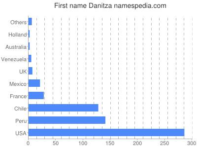 Given name Danitza